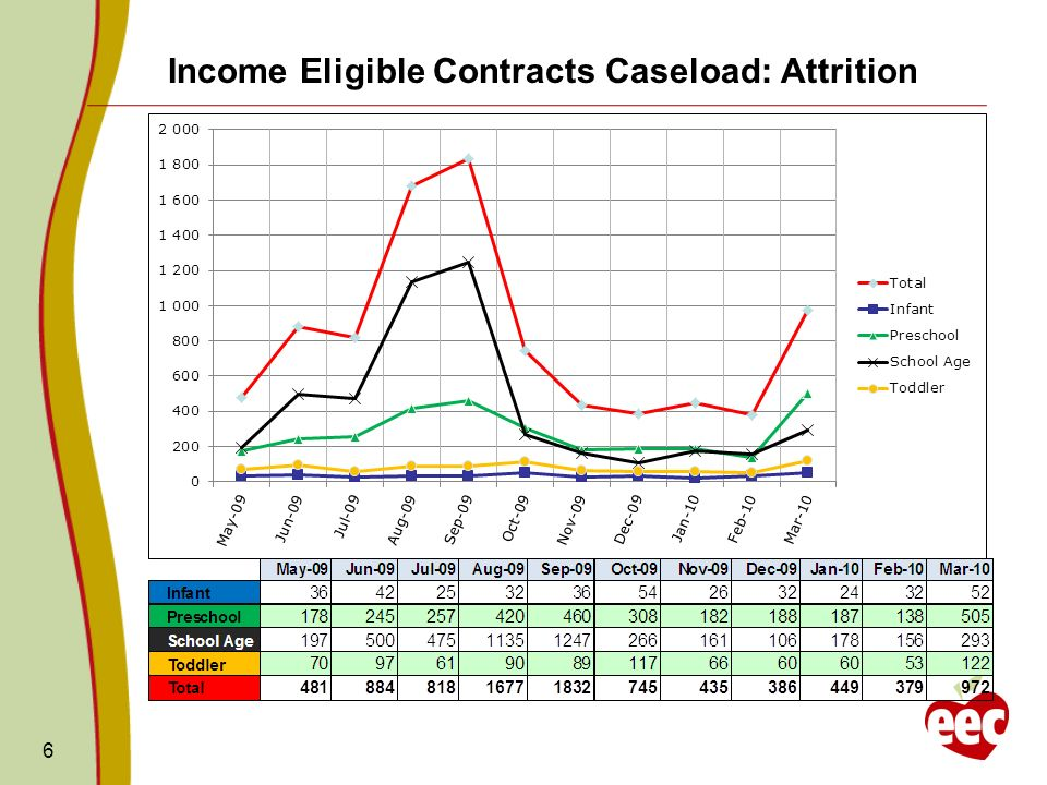 6 Income Eligible Contracts Caseload: Attrition