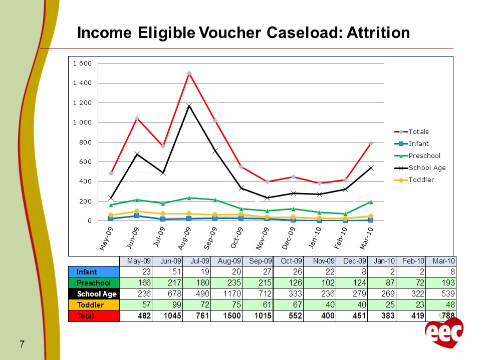 7 Income Eligible Voucher Caseload: Attrition