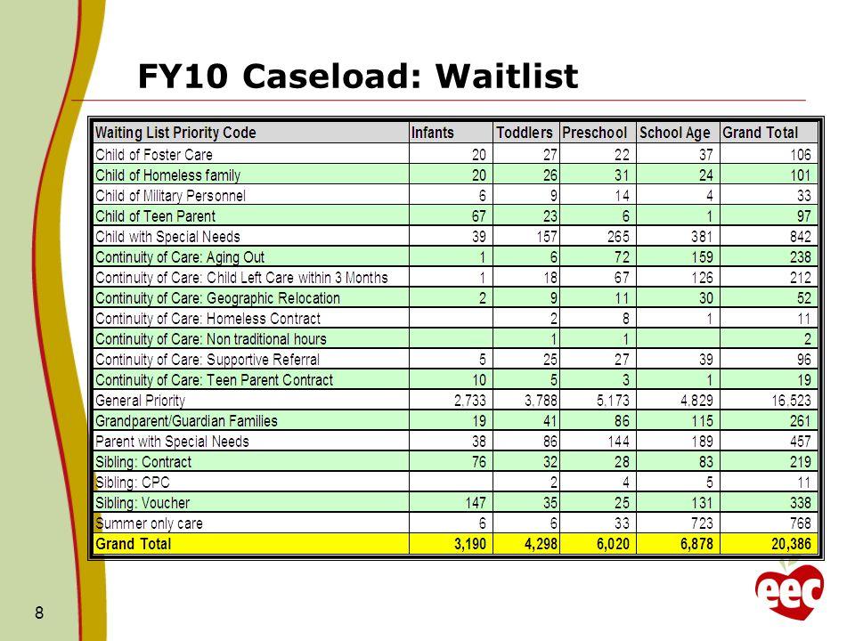 FY10 Caseload: Waitlist 8