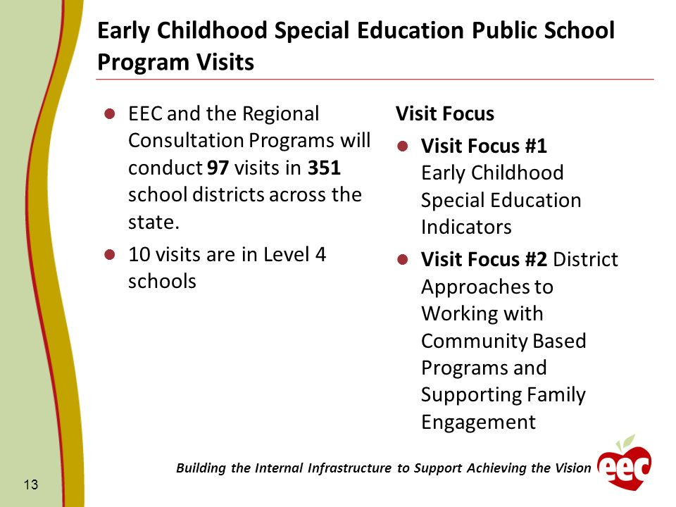 Early Childhood Special Education Public School Program Visits Visit Focus Visit Focus #1 Early Childhood Special Education Indicators Visit Focus #2