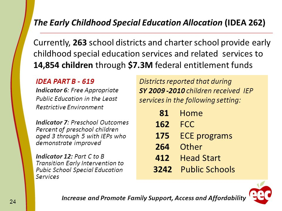 The Early Childhood Special Education Allocation (IDEA 262) 24 Increase and Promote Family Support, Access and Affordability Currently, 263 school dis