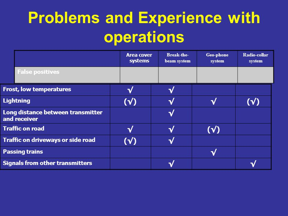 Problems and Experience with operations Area cover systems Break-the- beam system Geo-phone system Radio-collar system False positives Frost, low temperatures Lightning ()() Long distance between transmitter and receiver Traffic on road () Traffic on driveways or side road () Passing trains Signals from other transmitters