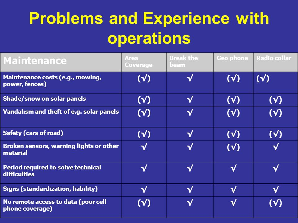 Problems and Experience with operations 4 Maintenance Area Coverage Break the beam Geo phoneRadio collar Maintenance costs (e.g., mowing, power, fences) ()() Shade/snow on solar panels ()() Vandalism and theft of e.g.