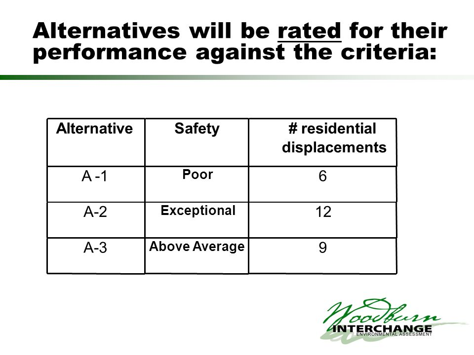 Alternatives will be rated for their performance against the criteria: