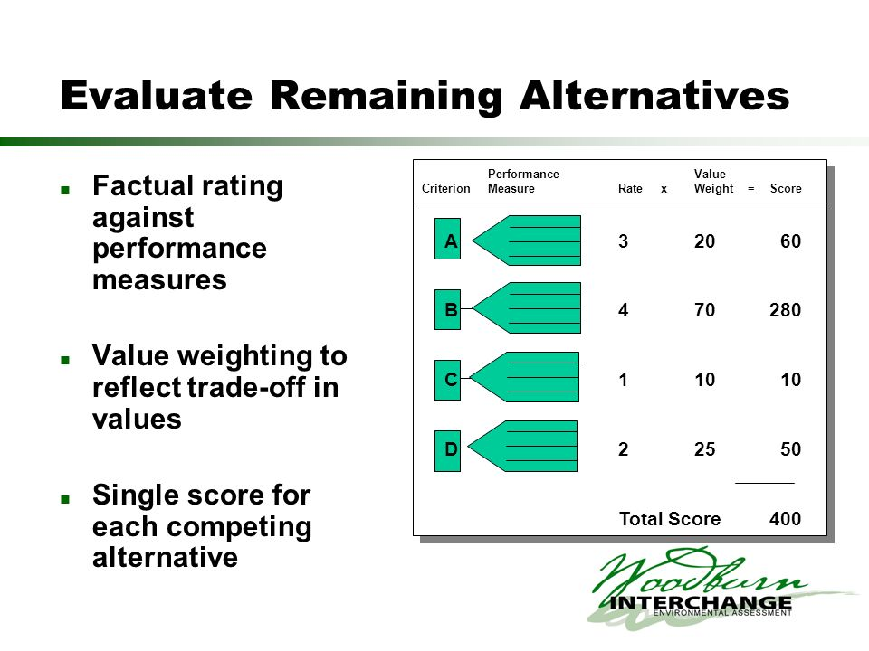 Evaluate Remaining Alternatives Factual rating against performance measures Value weighting to reflect trade-off in values Single score for each compe