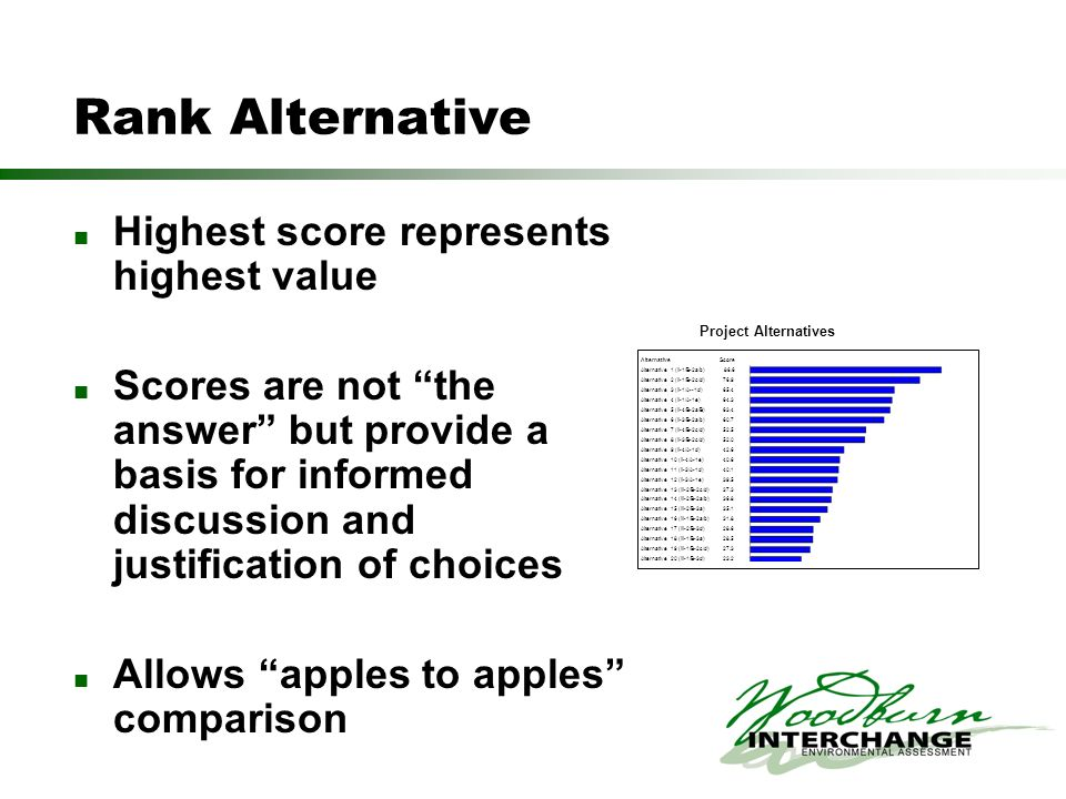 Rank Alternative Highest score represents highest value Scores are not the answer but provide a basis for informed discussion and justification of cho