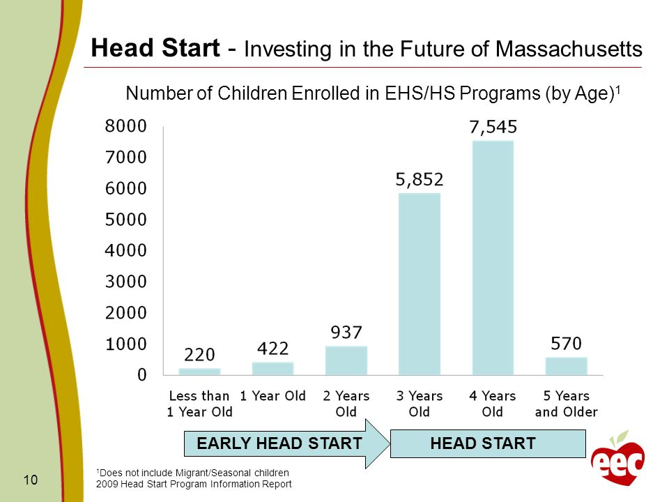 10 Head Start - Investing in the Future of Massachusetts Number of Children Enrolled in EHS/HS Programs (by Age) 1 1 Does not include Migrant/Seasonal