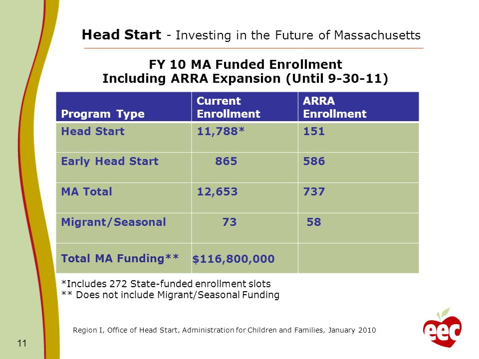 11 Program Type Current Enrollment ARRA Enrollment Head Start11,788*151 Early Head Start 865586 MA Total12,653737 Migrant/Seasonal 73 58 Total MA Funding** $116,800,000 Head Start - Investing in the Future of Massachusetts FY 10 MA Funded Enrollment Including ARRA Expansion (Until 9-30-11) Region I, Office of Head Start, Administration for Children and Families, January 2010 *Includes 272 State-funded enrollment slots ** Does not include Migrant/Seasonal Funding