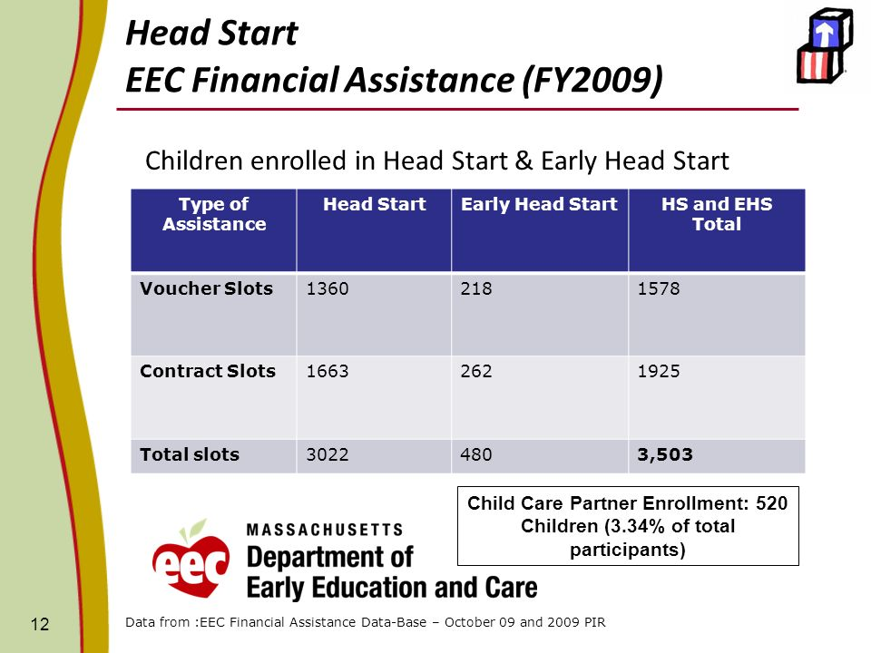 12 Type of Assistance Head StartEarly Head StartHS and EHS Total Voucher Slots13602181578 Contract Slots16632621925 Total slots30224803,503 Head Start EEC Financial Assistance (FY2009) Data from :EEC Financial Assistance Data-Base – October 09 and 2009 PIR Children enrolled in Head Start & Early Head Start Child Care Partner Enrollment: 520 Children (3.34% of total participants)
