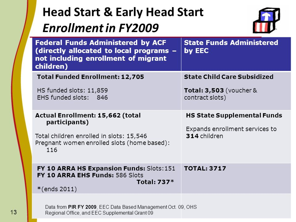 Head Start & Early Head Start Enrollment in FY2009 13 Federal Funds Administered by ACF (directly allocated to local programs – not including enrollme