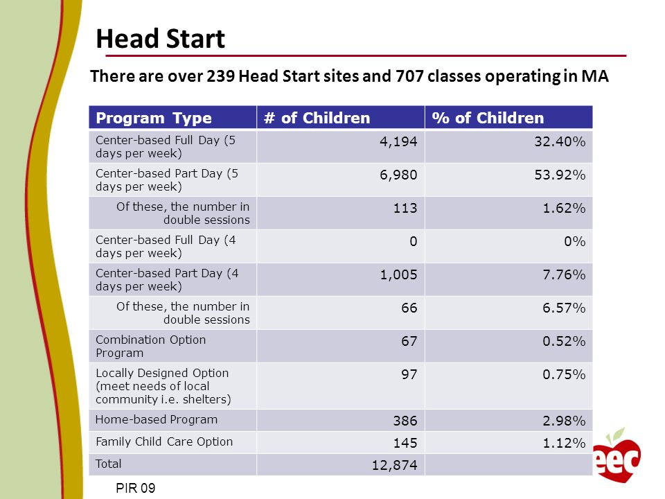 PIR 09 There are over 239 Head Start sites and 707 classes operating in MA Head Start PIR FY 2009 data & ACF/OHS data 2009 Program Type# of Children% of Children Center-based Full Day (5 days per week) 4,19432.40% Center-based Part Day (5 days per week) 6,98053.92% Of these, the number in double sessions 1131.62% Center-based Full Day (4 days per week) 00% Center-based Part Day (4 days per week) 1,0057.76% Of these, the number in double sessions 666.57% Combination Option Program 670.52% Locally Designed Option (meet needs of local community i.e.