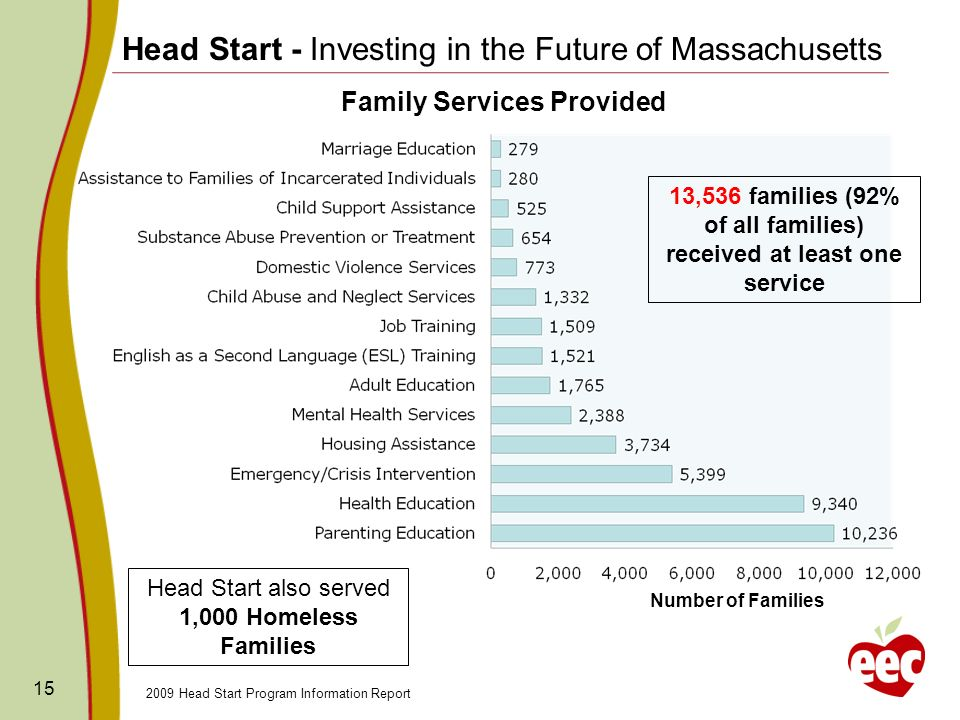 15 2009 Head Start Program Information Report Head Start - Investing in the Future of Massachusetts Family Services Provided Number of Families Head Start also served 1,000 Homeless Families 13,536 families (92% of all families) received at least one service