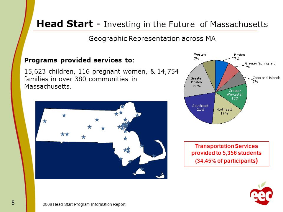 5 Head Start - Investing in the Future of Massachusetts Geographic Representation across MA Programs provided services to: 15,623 children, 116 pregnant women, & 14,754 families in over 380 communities in Massachusetts.