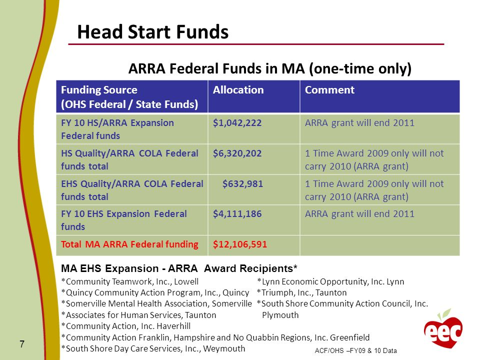 7 Funding Source (OHS Federal / State Funds) AllocationComment FY 10 HS/ARRA Expansion Federal funds $1,042,222ARRA grant will end 2011 HS Quality/ARR