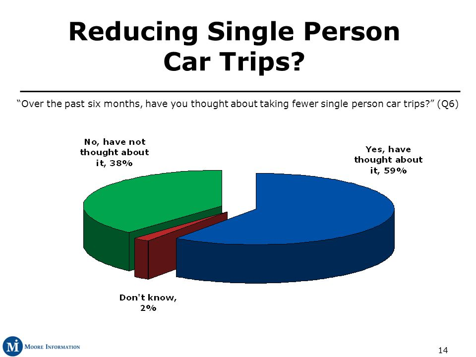 14 Over the past six months, have you thought about taking fewer single person car trips? (Q6) Reducing Single Person Car Trips?