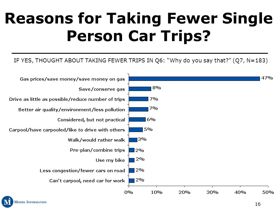 16 Reasons for Taking Fewer Single Person Car Trips.
