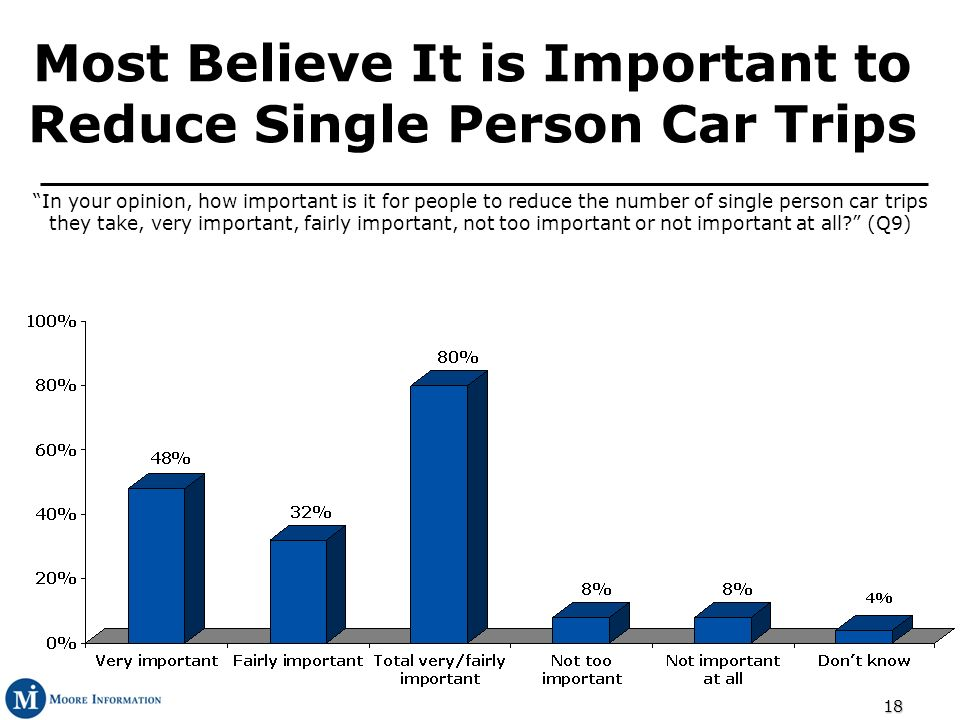 18 In your opinion, how important is it for people to reduce the number of single person car trips they take, very important, fairly important, not too important or not important at all.