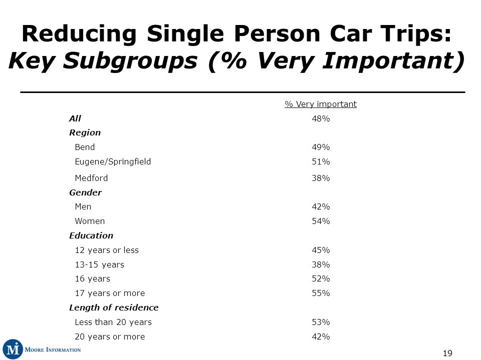 19 Reducing Single Person Car Trips: Key Subgroups (% Very Important) % Very important All48% Region Bend49% Eugene/Springfield51% Medford38% Gender Men42% Women54% Education 12 years or less45% 13-15 years38% 16 years52% 17 years or more55% Length of residence Less than 20 years53% 20 years or more42%
