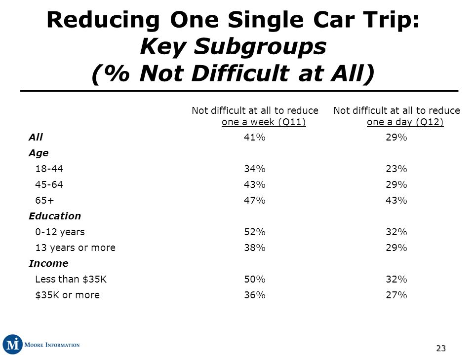 23 Reducing One Single Car Trip: Key Subgroups (% Not Difficult at All) Not difficult at all to reduce one a week (Q11) Not difficult at all to reduce