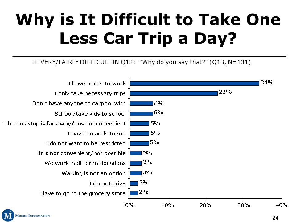 24 Why is It Difficult to Take One Less Car Trip a Day? IF VERY/FAIRLY DIFFICULT IN Q12: Why do you say that? (Q13, N=131)