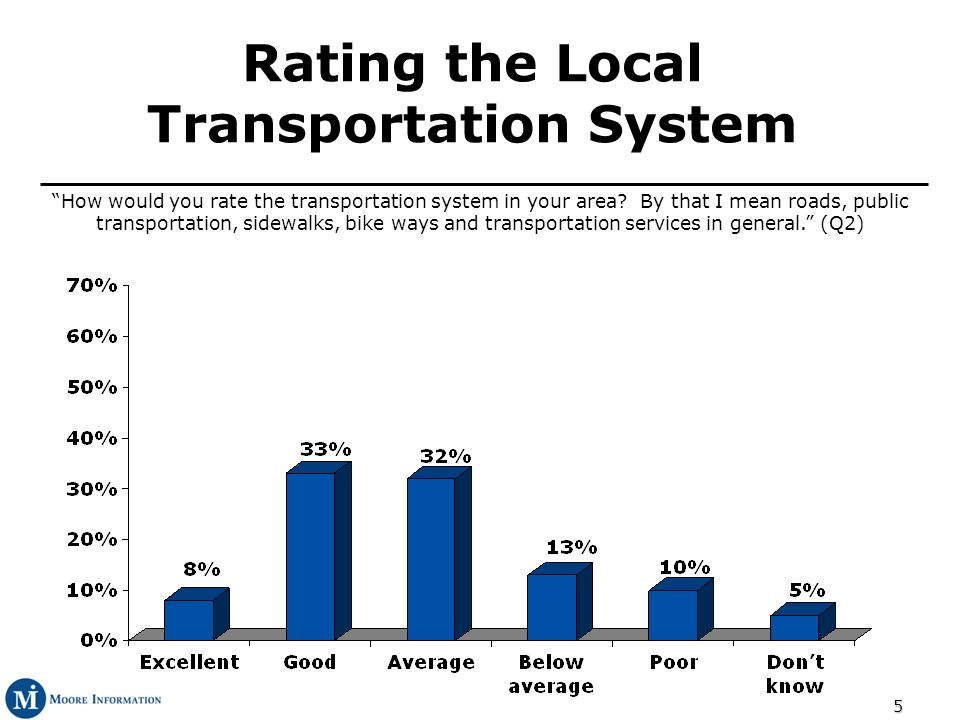 5 How would you rate the transportation system in your area? By that I mean roads, public transportation, sidewalks, bike ways and transportation serv