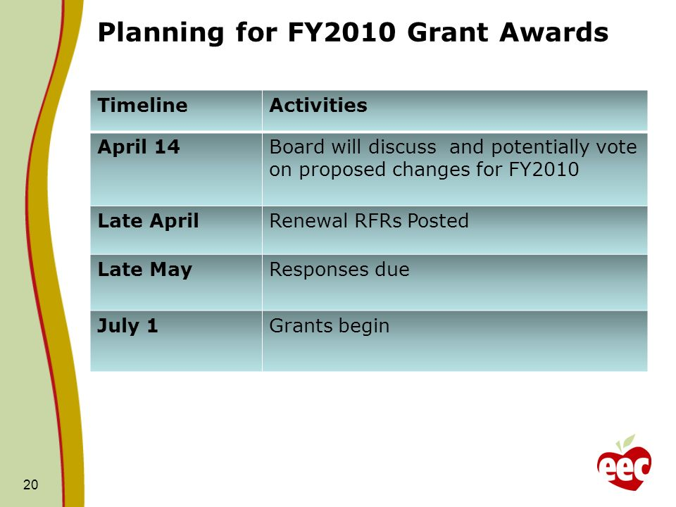 Planning for FY2010 Grant Awards 20 TimelineActivities April 14Board will discuss and potentially vote on proposed changes for FY2010 Late AprilRenewa