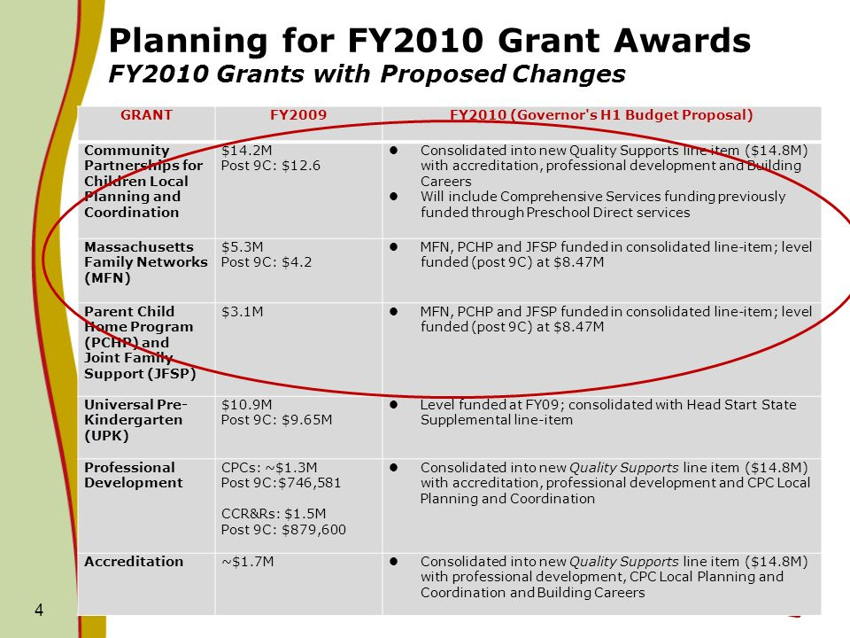GRANTFY2009FY2010 (Governor's H1 Budget Proposal) Community Partnerships for Children Local Planning and Coordination $14.2M Post 9C: $12.6 Consolidat