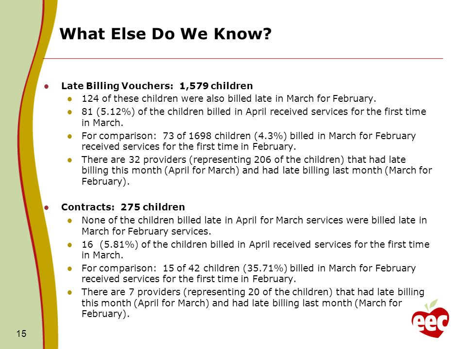 What Else Do We Know? 15 Late Billing Vouchers: 1,579 children 124 of these children were also billed late in March for February. 81 (5.12%) of the ch