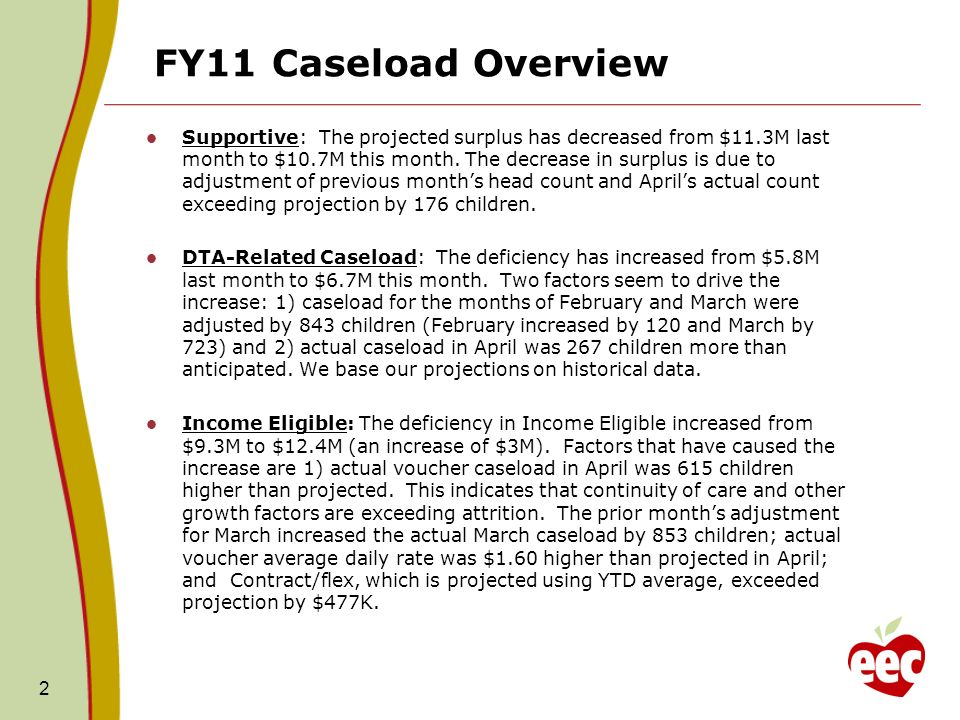 FY11 Caseload Overview Supportive: The projected surplus has decreased from $11.3M last month to $10.7M this month. The decrease in surplus is due to