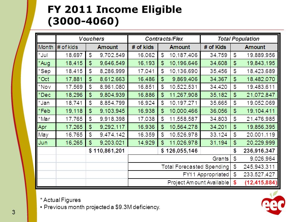 3 FY 2011 Income Eligible ( ) * Actual Figures Previous month projected a $9.3M deficiency.