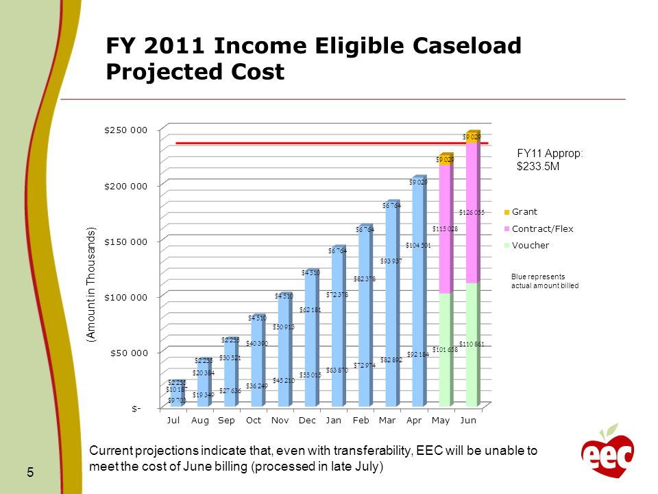 FY 2011 Income Eligible Caseload Projected Cost 5 FY11 Approp: $233.5M (Amount in Thousands) Blue represents actual amount billed Current projections indicate that, even with transferability, EEC will be unable to meet the cost of June billing (processed in late July)