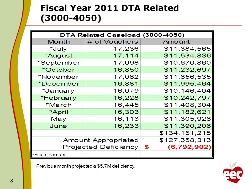 FY2011 DTA Caseload Projected Cost 9 FY11 Approp: $127.3M ( Amount in Thousands) Blue = Actual amount billed Green = Projection EEC will need to request supplemental funding to support the June expenses.