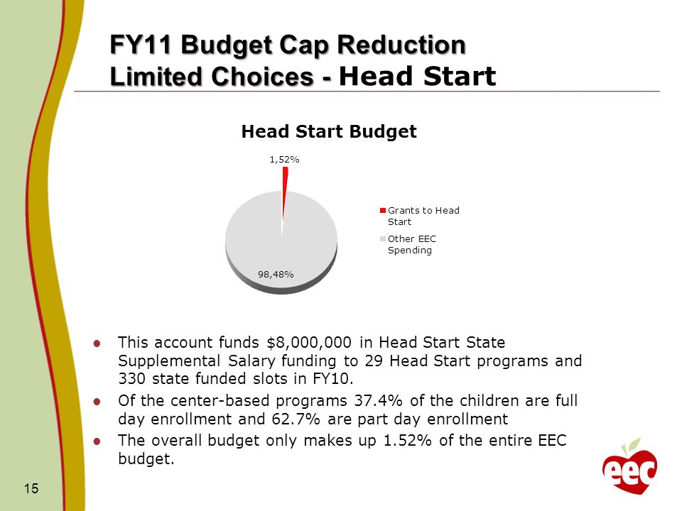 FY11 Budget Cap Reduction Limited Choices - FY11 Budget Cap Reduction Limited Choices - Head Start This account funds $8,000,000 in Head Start State Supplemental Salary funding to 29 Head Start programs and 330 state funded slots in FY10.