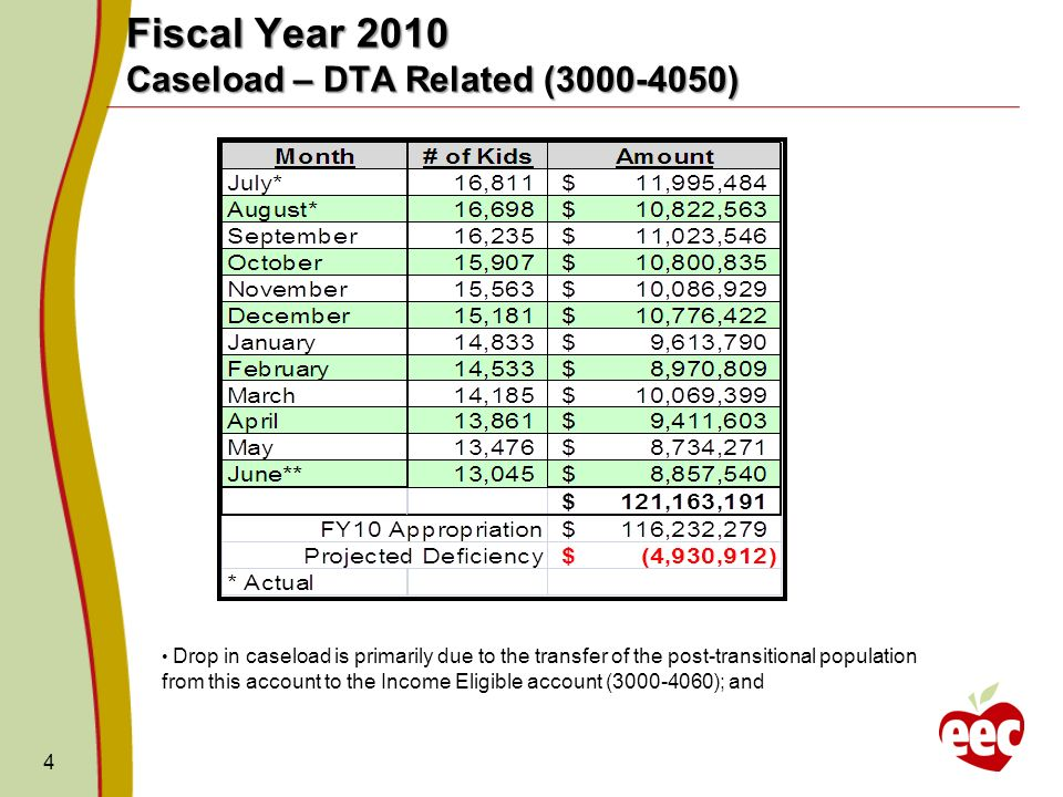 4 Fiscal Year 2010 Caseload – DTA Related (3000-4050) Drop in caseload is primarily due to the transfer of the post-transitional population from this account to the Income Eligible account (3000-4060); and