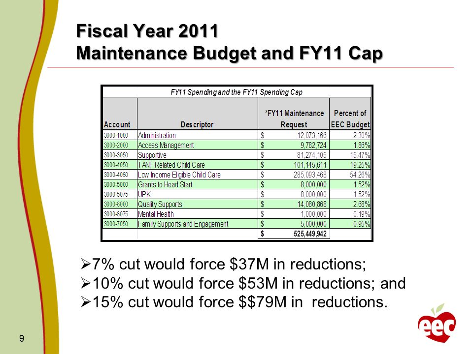 FY11 Budget Cap Reduction Limited Choices Consider X to X Reduction Which program strategies do we consider redefining/restructuring or deleting.