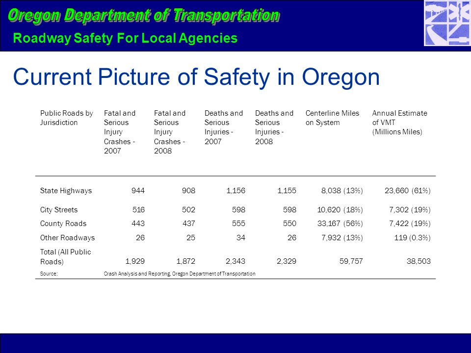 Roadway Safety For Local Agencies Current Picture of Safety in Oregon Public Roads by Jurisdiction Fatal and Serious Injury Crashes - 2007 Fatal and Serious Injury Crashes - 2008 Deaths and Serious Injuries - 2007 Deaths and Serious Injuries - 2008 Centerline Miles on System Annual Estimate of VMT (Millions Miles) State Highways9449081,1561,1558,038 (13%)23,660 (61%) City Streets516502598 10,620 (18%)7,302 (19%) County Roads44343755555033,167 (56%)7,422 (19%) Other Roadways262534267,932 (13%)119 (0.3%) Total (All Public Roads)1,9291,8722,3432,32959,75738,503 Source:Crash Analysis and Reporting, Oregon Department of Transportation