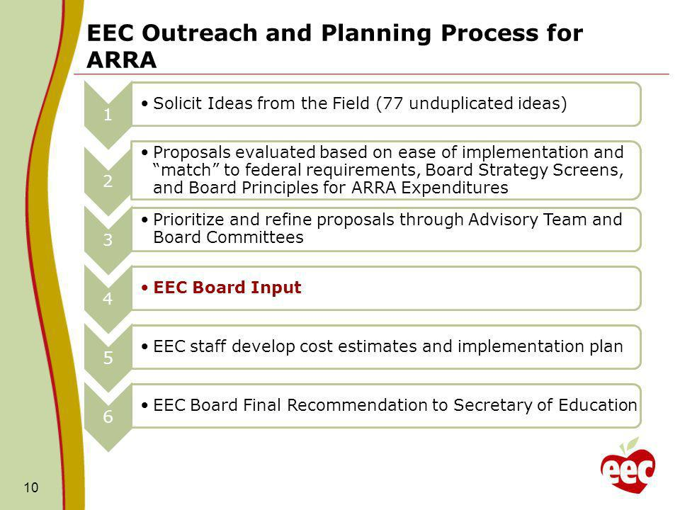 EEC Outreach and Planning Process for ARRA 10 1 Solicit Ideas from the Field (77 unduplicated ideas) 2 Proposals evaluated based on ease of implementation and match to federal requirements, Board Strategy Screens, and Board Principles for ARRA Expenditures 3 Prioritize and refine proposals through Advisory Team and Board Committees 4 EEC Board Input 5 EEC staff develop cost estimates and implementation plan 6 EE C B oa rd Fi na l R ec o m m en da ti on to S ec re ta ry of Ed uc at io n