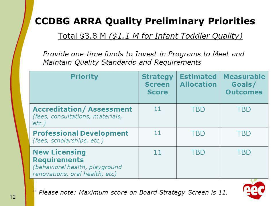 CCDBG ARRA Quality Preliminary Priorities Total $3.8 M ($1.1 M for Infant Toddler Quality) Provide one-time funds to Invest in Programs to Meet and Maintain Quality Standards and Requirements * Please note: Maximum score on Board Strategy Screen is 11.