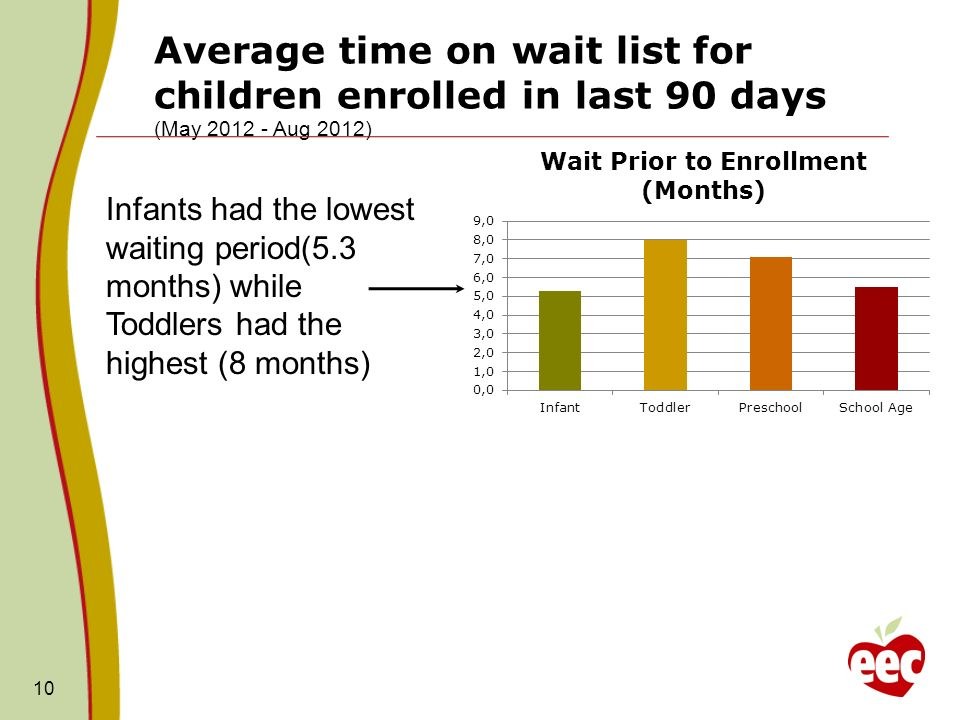 10 Average time on wait list for children enrolled in last 90 days (May 2012 - Aug 2012) Infants had the lowest waiting period(5.3 months) while Toddlers had the highest (8 months)