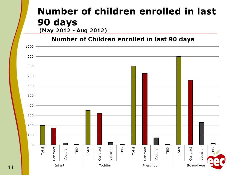 Number of children enrolled in last 90 days (May 2012 - Aug 2012) 14
