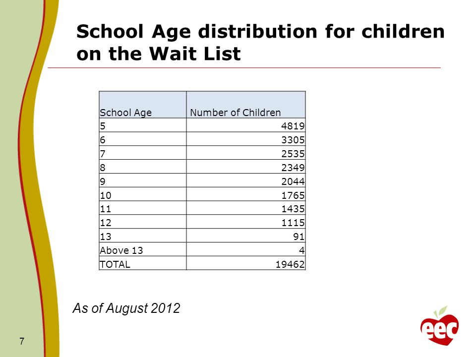 School Age distribution for children on the Wait List 7 School Age Number of Children 54819 63305 72535 82349 92044 101765 111435 121115 1391 Above 134 TOTAL19462 As of August 2012