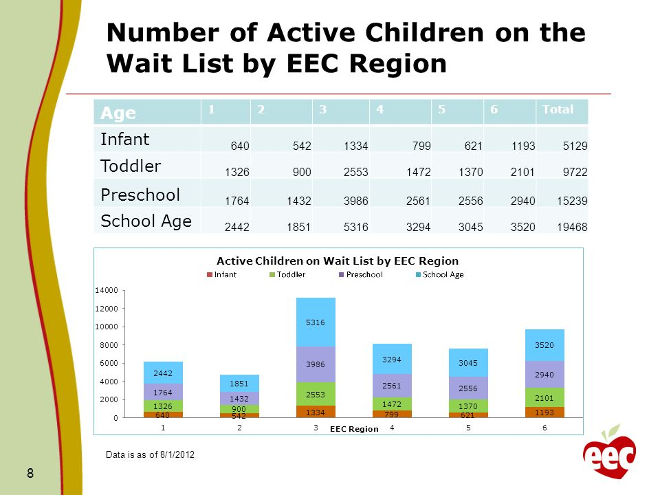 Number of Active Children on the Wait List by EEC Region Age 123456Total Infant 640542133479962111935129 Toddler 132690025531472137021019722 Preschool 17641432398625612556294015239 School Age 24421851531632943045352019468 8 Data is as of 8/1/2012