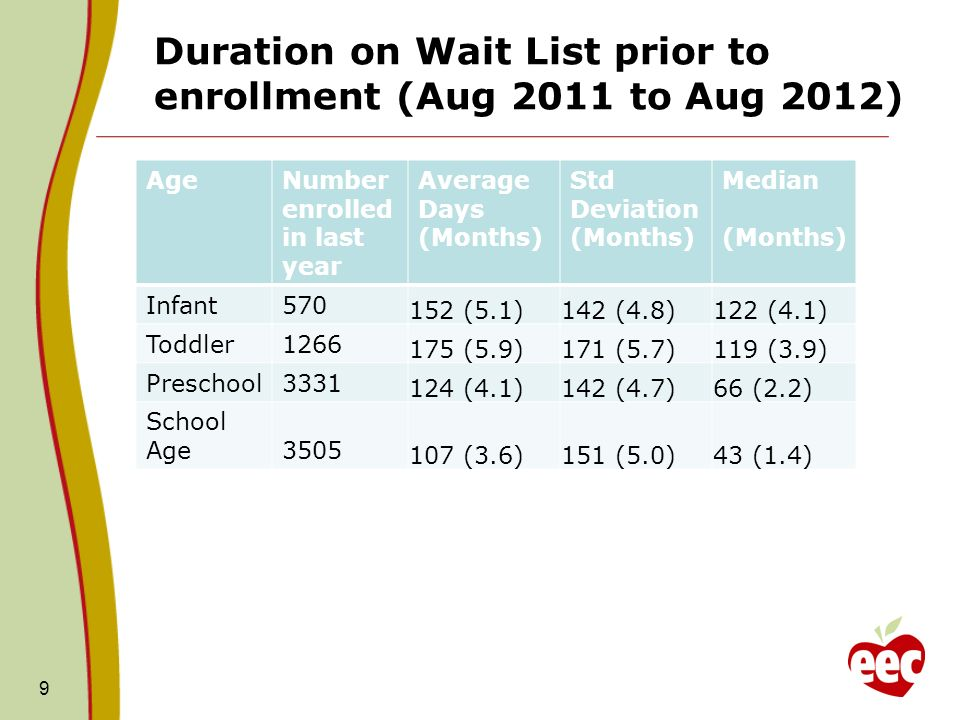 Duration on Wait List prior to enrollment (Aug 2011 to Aug 2012) AgeNumber enrolled in last year Average Days (Months) Std Deviation (Months) Median (Months) Infant570 152 (5.1)142 (4.8)122 (4.1) Toddler1266 175 (5.9)171 (5.7)119 (3.9) Preschool3331 124 (4.1)142 (4.7)66 (2.2) School Age3505 107 (3.6)151 (5.0)43 (1.4) 9