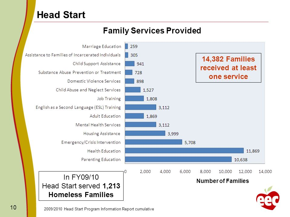 10 2009/2010 Head Start Program Information Report cumulative Head Start Family Services Provided Number of Families In FY09/10 Head Start served 1,21