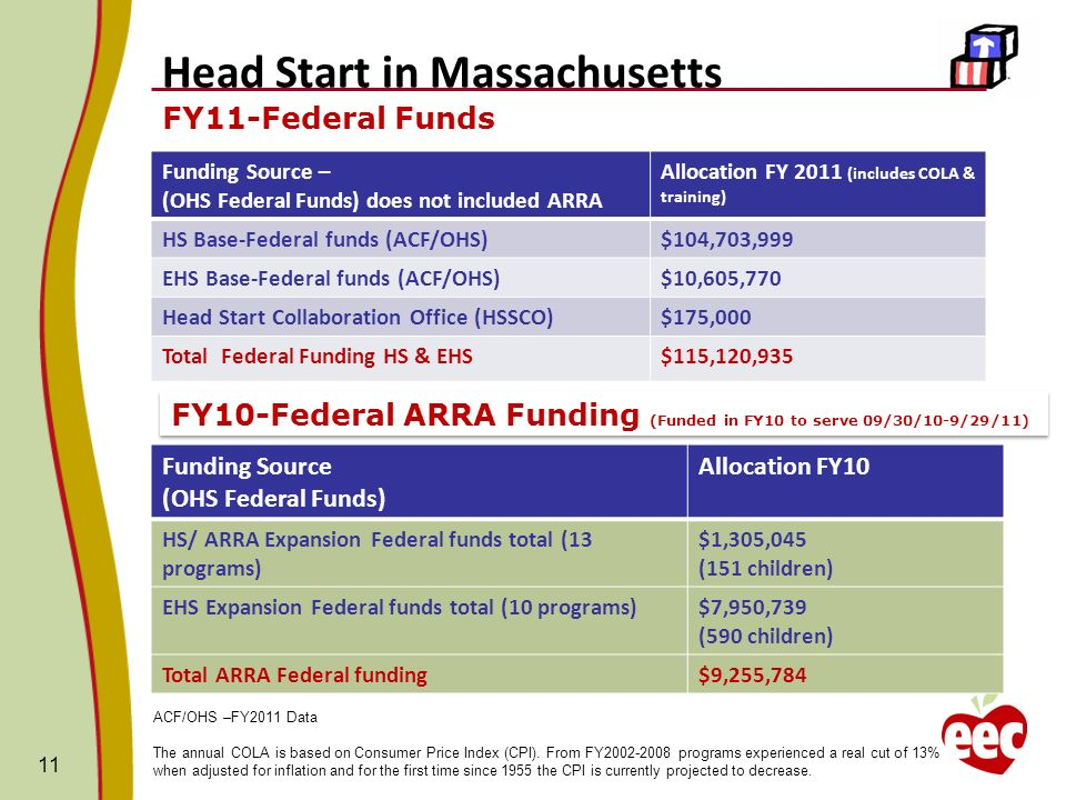 Head Start in Massachusetts FY11-Federal Funds 11 Funding Source – (OHS Federal Funds) does not included ARRA Allocation FY 2011 (includes COLA & training) HS Base-Federal funds (ACF/OHS)$104,703,999 EHS Base-Federal funds (ACF/OHS)$10,605,770 Head Start Collaboration Office (HSSCO)$175,000 Total Federal Funding HS & EHS$115,120,935 ACF/OHS –FY2011 Data The annual COLA is based on Consumer Price Index (CPI).