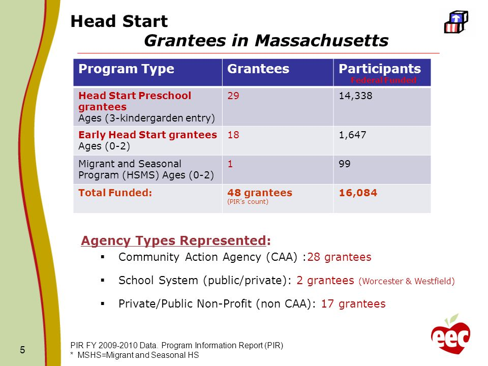 Agency Types Represented: Community Action Agency (CAA) :28 grantees School System (public/private): 2 grantees (Worcester & Westfield) Private/Public