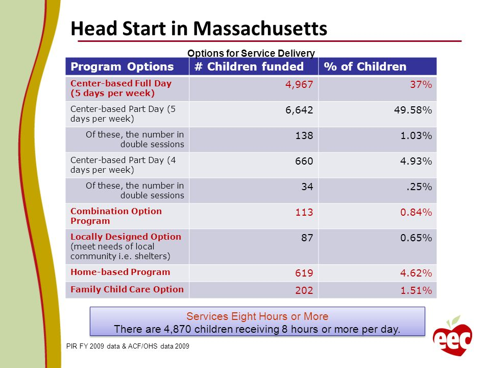 Head Start in Massachusetts PIR FY 2009 data & ACF/OHS data 2009 Program Options# Children funded% of Children Center-based Full Day (5 days per week)