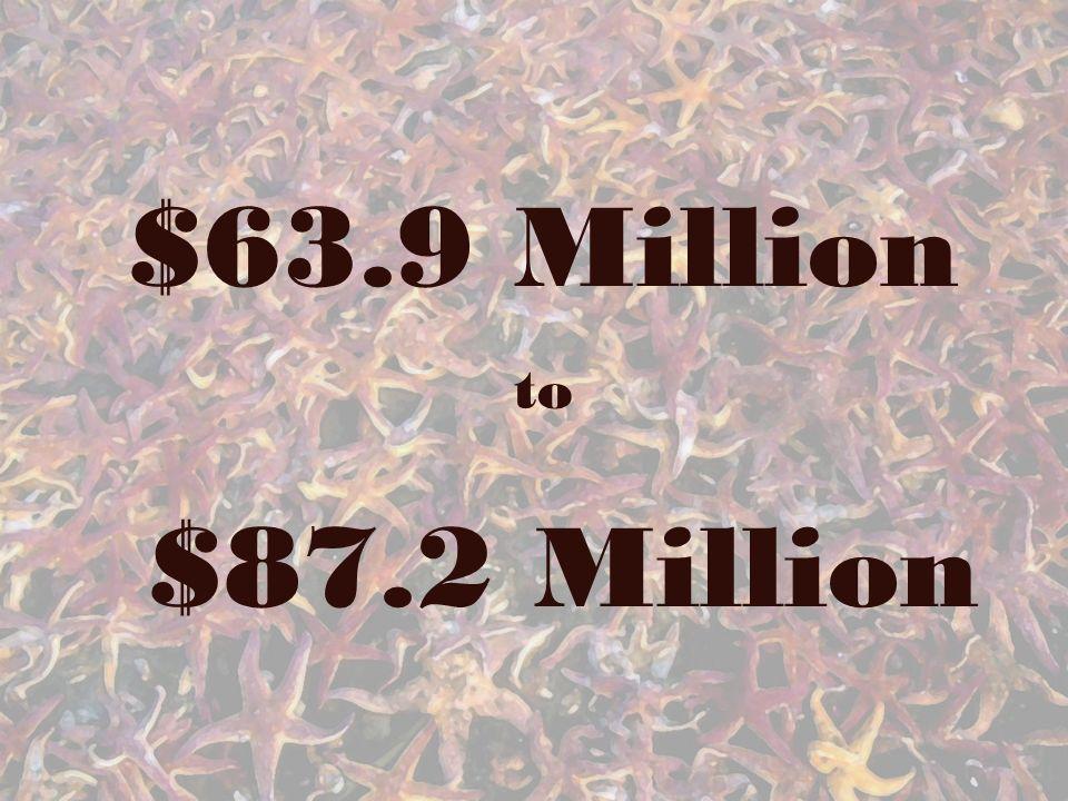 $63.9 Million to $87.2 Million