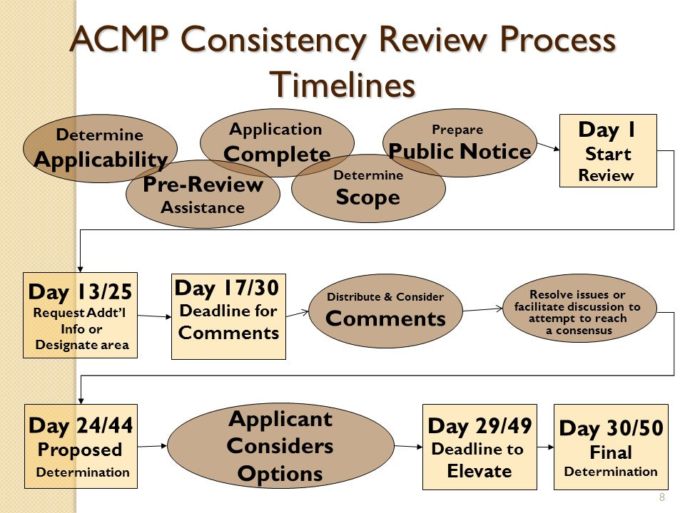 ACMP Consistency Review Process Timelines Application Complete Pre-Review Assistance Resolve issues or facilitate discussion to attempt to reach a con