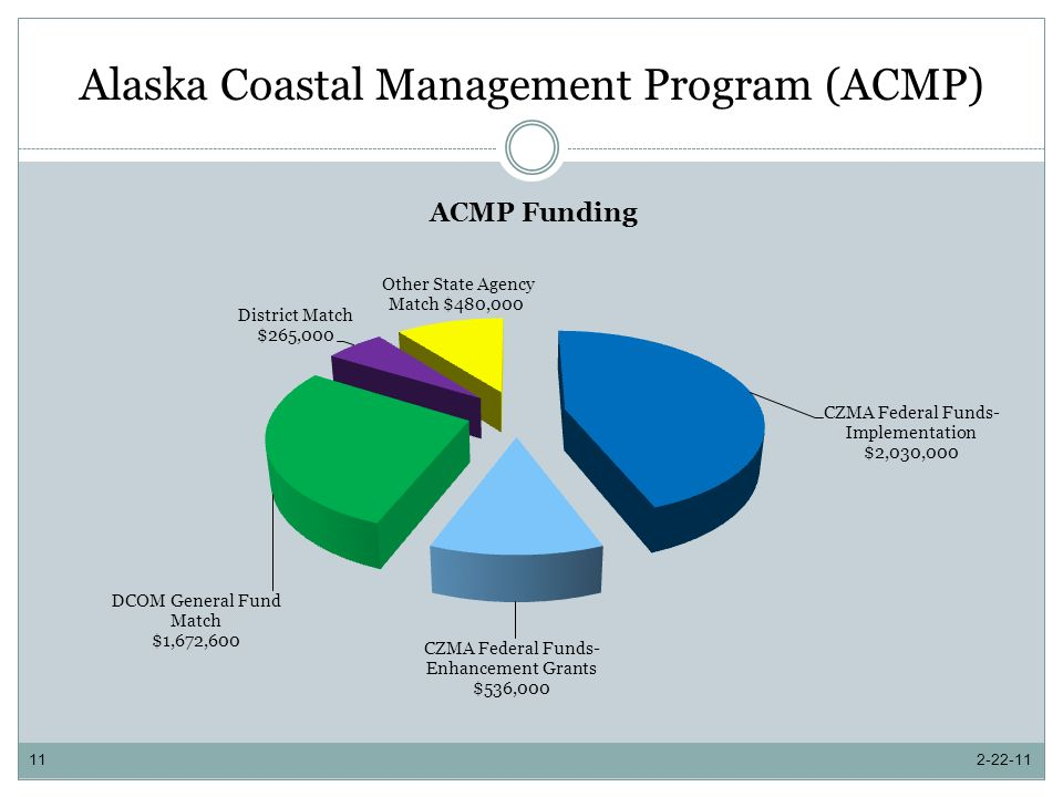 Alaska Coastal Management Program (ACMP) 2-22-1111